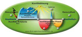 Biologisch in Dresden